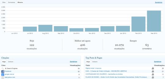 Estatística do blog até 22 Mar 2013