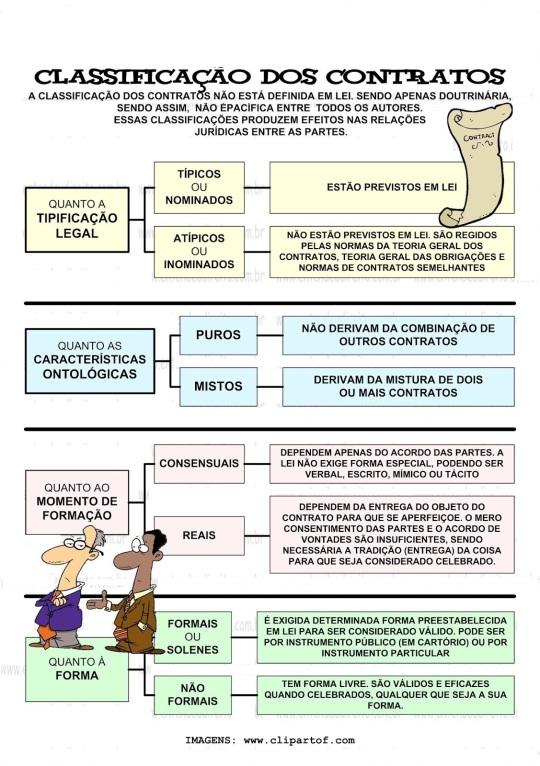 Classificação Dos Contratos 1