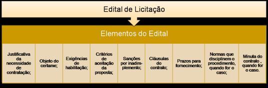 edital-de-licitacao