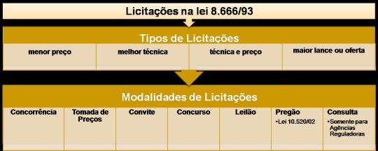 tipos-e-modalidades-de-licitacoes